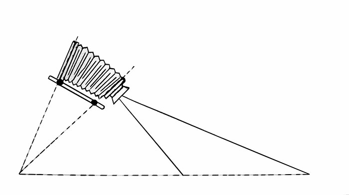 ا صل شایم فلوک، زمانی که صفحاتِ سطح حساس عکاسی و سطح لنز و سطح سوژه در یک نقطه همدیگر را قطع کنند بدون در نظر گرفتن فوکوس، از نزدیکیهای لنز تا انتهاء دید آن در میدان وضوح قرار میگیرند.