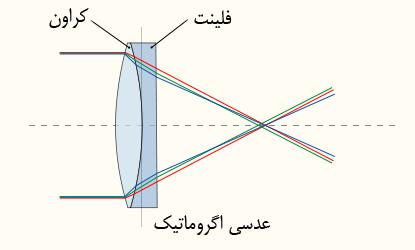 جایگزین لنزهای دوتایی بیرنگکننده، استفاده از عناصر اپتیکی شکننده نور است. این عناصر اپتیکی شکنندهٔ نور، دقیقاً همان ویژگیهای پراکندگی شیشه را دارد.